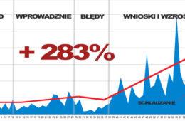 2016_03_SLUPKI_WZROSTOW_PRZYCHODOW_01